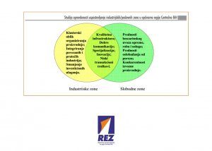 Feasibility study on the Establishment of industrial/business zones in the municipalities of Central BiH Region