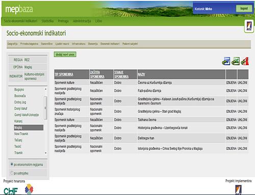 MEP Database