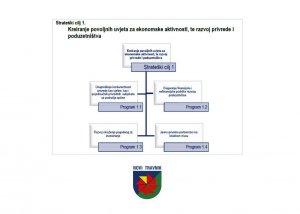 Strategija razvoja općine Novi Travnik