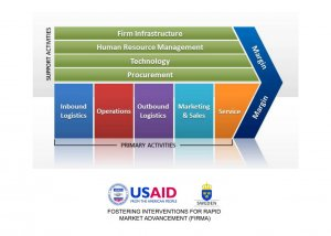 Facilitating Value Chains under the USAID/Sida FIRMA
