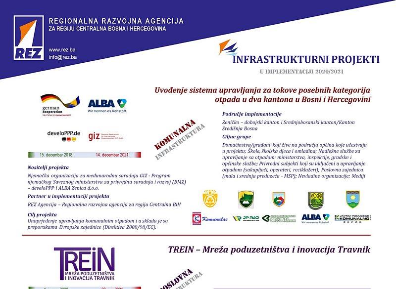 Infrastrukturni-projekti u implementaciji 2020/2021